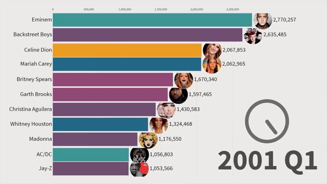 在中国小众的说唱,却是过去11年全球最受欢迎的音乐