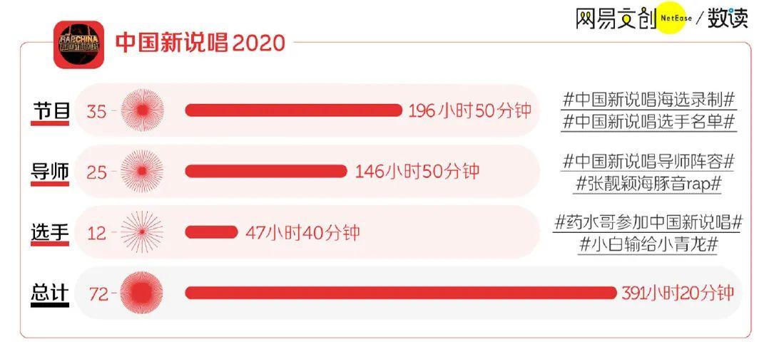 《中国新说唱》赢了流量,《说唱新世代》赢了口碑